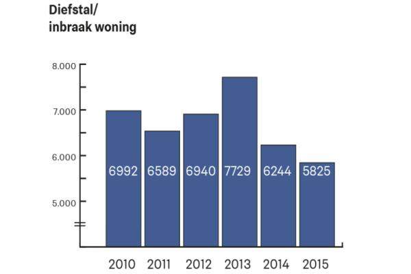 Het aantal woninginbraken daalde in 2015 met 7 procent. Steeds vaker maken burgers gebruik van het alarmnummer 112 om iets verdachts te melden. Dit vergroot de pakkans aanzienlijk.